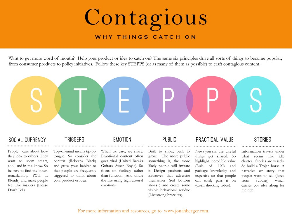 contagious-why-things-catch-on-summary-stepps2